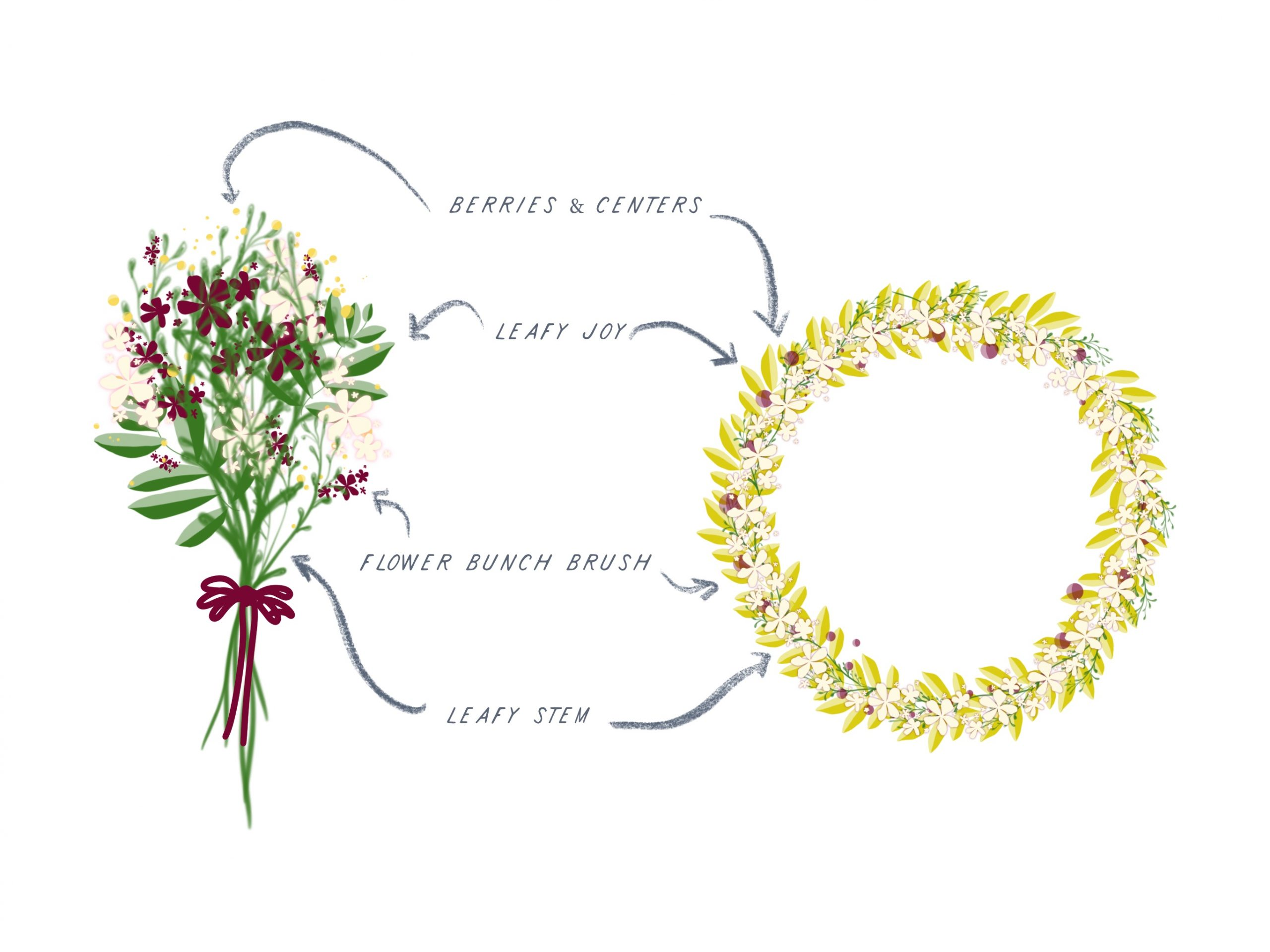 Wreaths All Year!